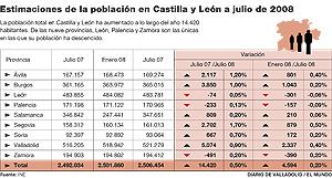 Castilla y León gana 14.420 vecinos en doce meses, el mayor incremento en seis años