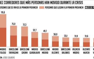Noticia de La movilidad de la crisis: 2,7 millones de personas cambiaron de provincia desde 2008
